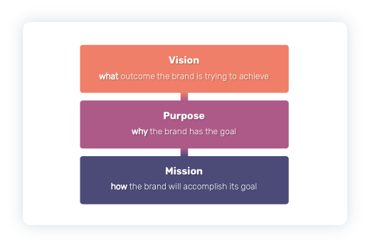 Brand missions, purpose, and vision