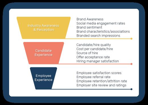 Employer branding metrics