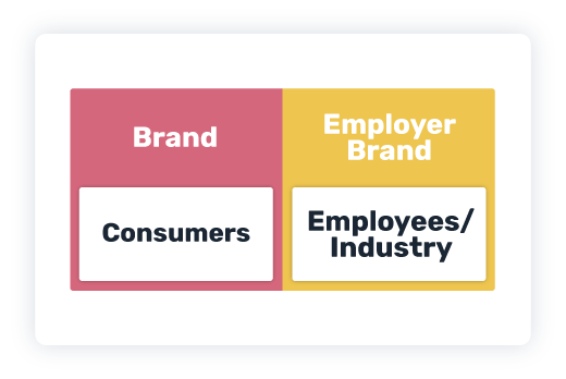 Employer branding and consumer branding are not the same thing.